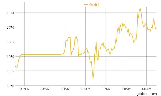Gold in EUR - 1 Week