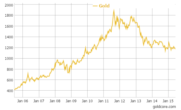 Gold in U.S. dollars
