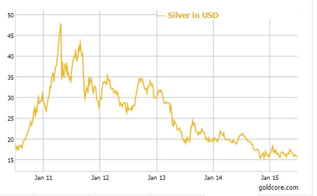 Silver in U.S. Dollars - 5 Year