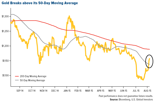 Gold 50 Day Moving Average