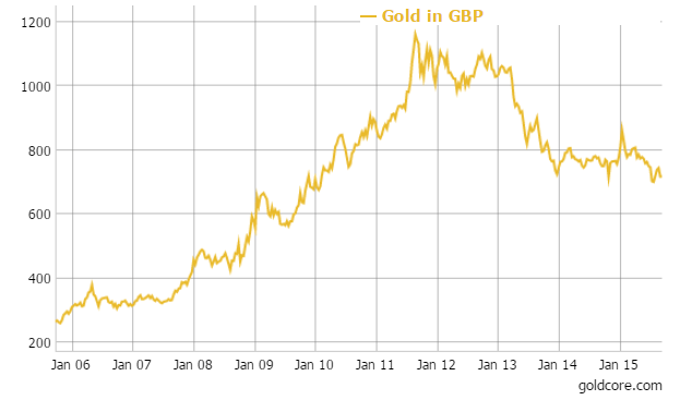 GoldCore: Gold in GBP - 10 Years