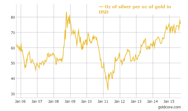 GoldCore: SIlver vs Gold in USD