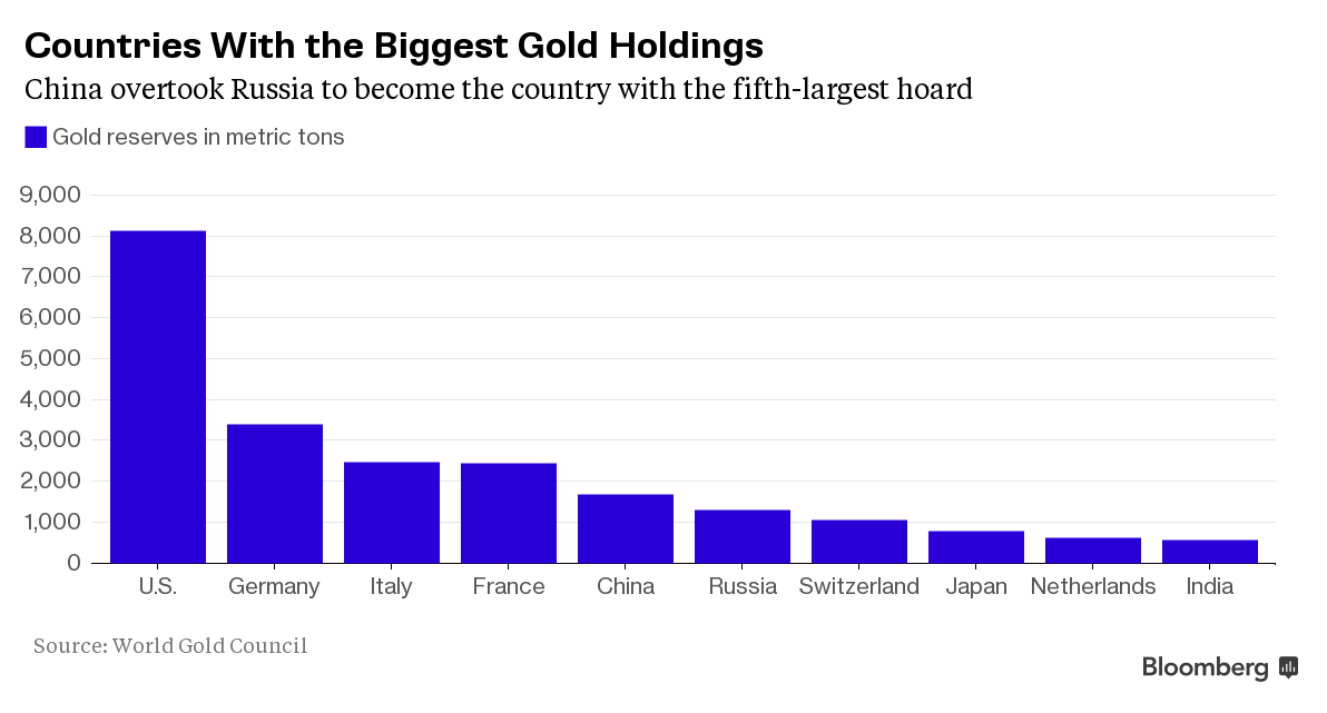 GoldCore: World Gold Holdings