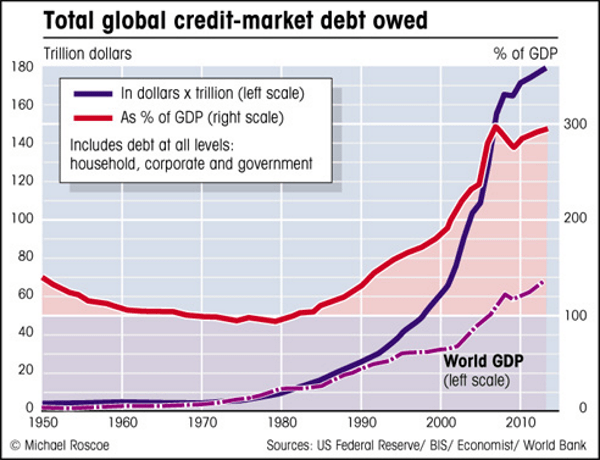GoldCore: Total global credit-market debt owed