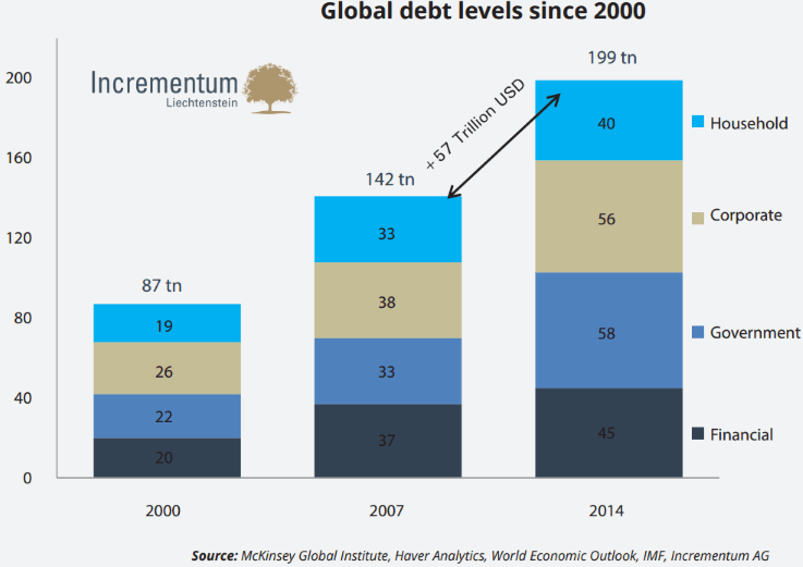 Global Debt Levels since 2000