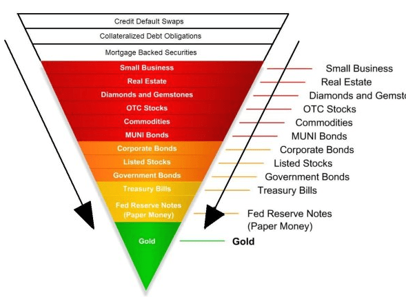 https://i2.wp.com/www.goldcore.com/ie/wp-content/uploads/sites/19/2015/09/inverted-risk-asset-pyramid1.png