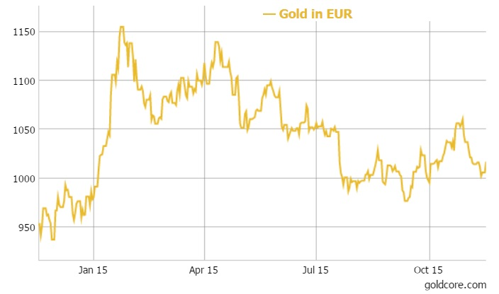 GoldCore: Gold in EUR - 1 year