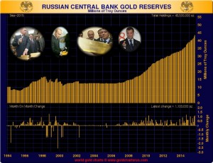 GoldCore: Russian Central Bank Gold Reserves