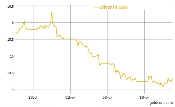 GoldCore: SIlver in USD - 1 Month