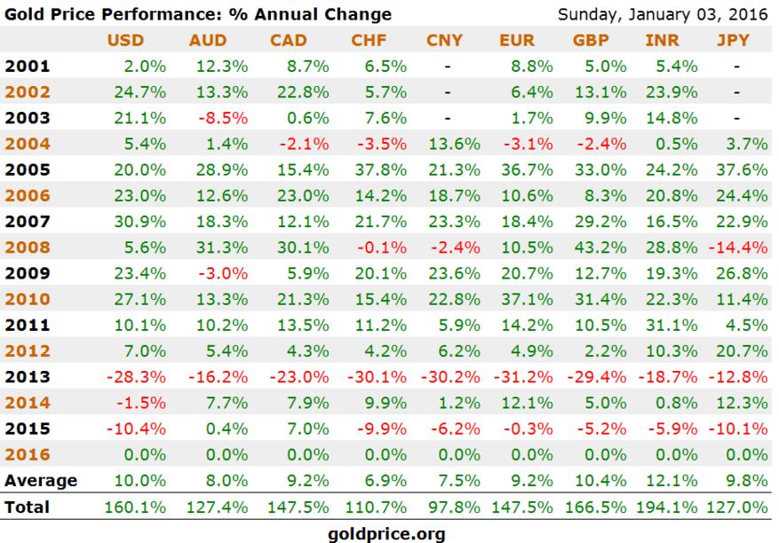 gold_price_2015