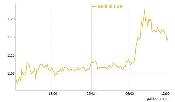 gold_euro_chart_220316