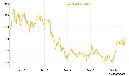 BREXIT_Gold_GBP_230616