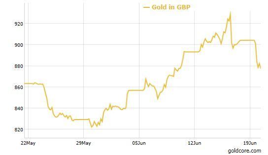 gold_sterling_BREXIT