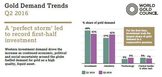 Gold Investments_2016