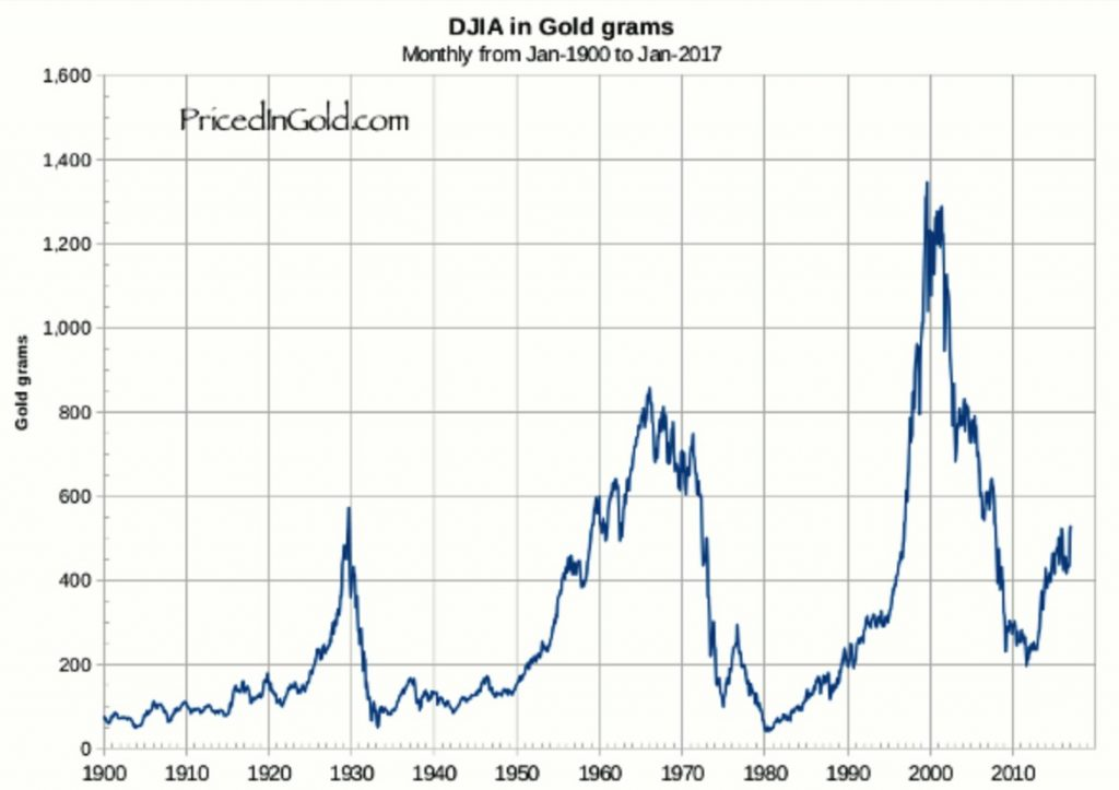dow-gold
