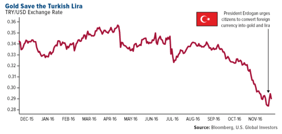 gold-save-turkish-lira
