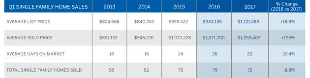 Q1 2017 Market Report, Berkeley Graph Bottom