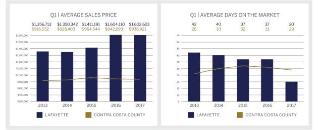Q1 2017 Market Report, Lafayette Graph Top