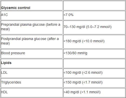 Blood Glucose Ranges