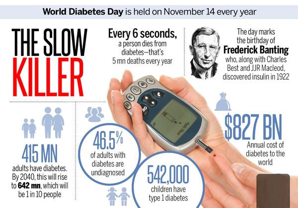 World Diabetes Day (WHO) - November 14, 2017