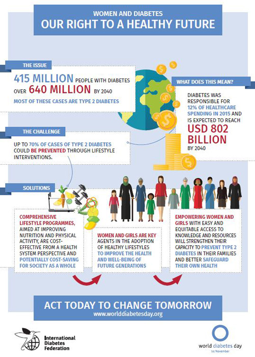 Women and Diabetes - Our Right to a Healthy Future