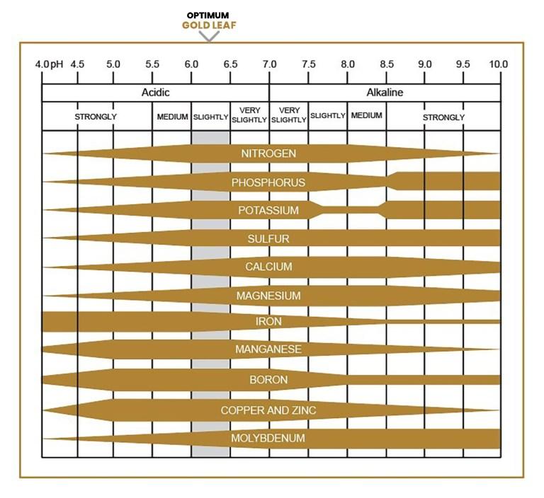 ph-chart Nutrients