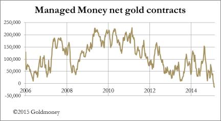 Chart 2 Managed Money