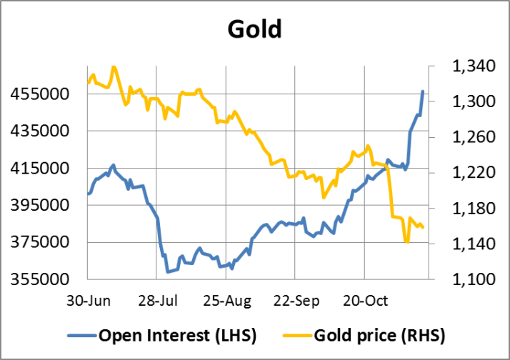 Gold Open Interest 14112014