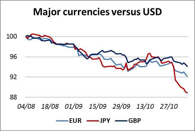 Major CCYs vs USD 07112014