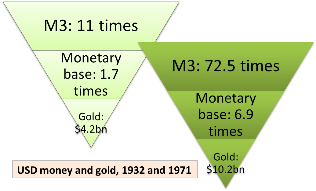 USD Monetary Pyramid