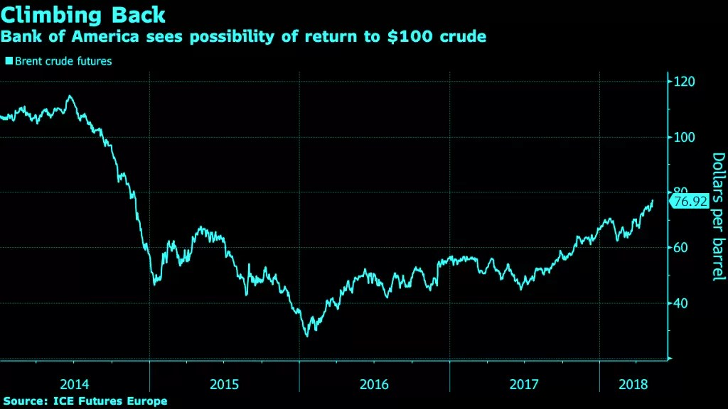 Crude Oil at $100 Is a Possibility