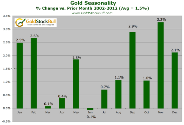 Gold Seasonality Bars