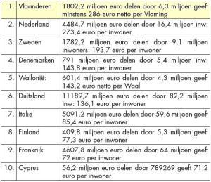 EU belasting per Vlaming