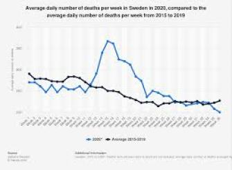 Sweden: daily deaths per week 2015-2020 | Statista