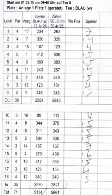 Scorekarte mit Fehler