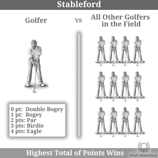 The Stableford golf play format is explained visually