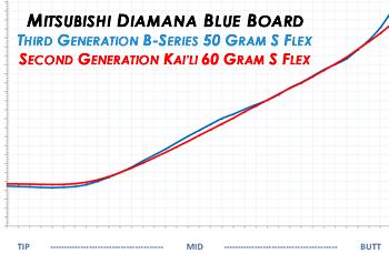 Diamana B vs Kaili.fw