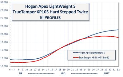 HogenApexLightweightvsXP105