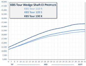 KBS Tour Wedge EI Progression