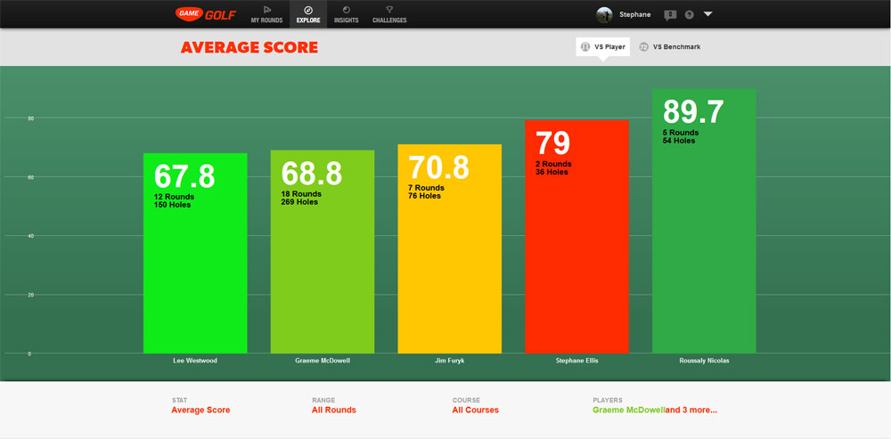 Test Game Golf Scores