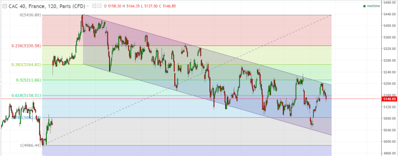 French Stocks Lower Cac 40 Index Technical analysis