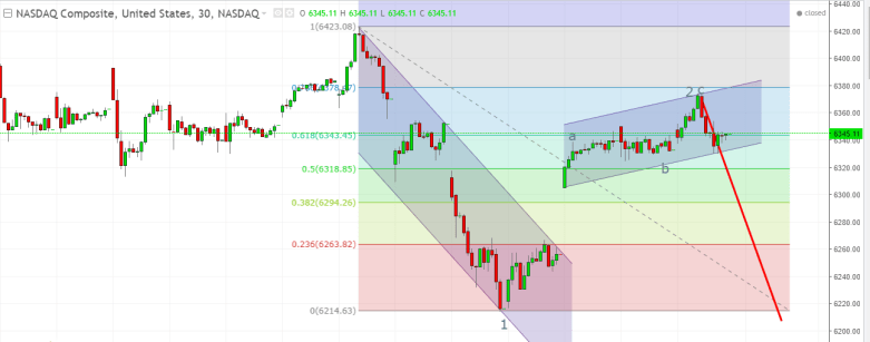 Nasdaq Composite Index Analysis After Fed Minutes