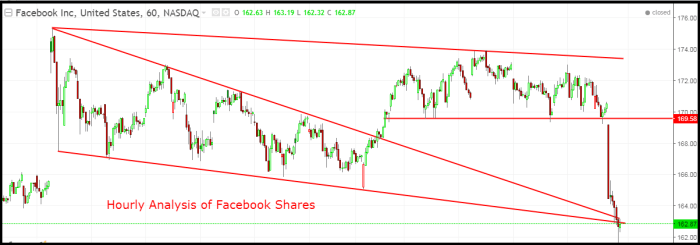 Facebook shares analysis