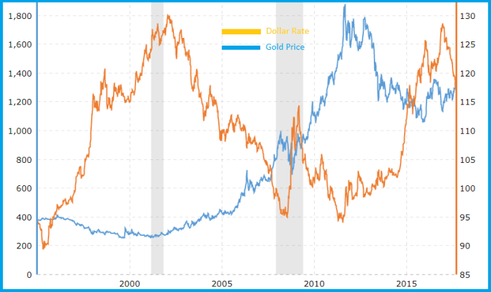 Investing in Gold- Gold Dollar Correlation