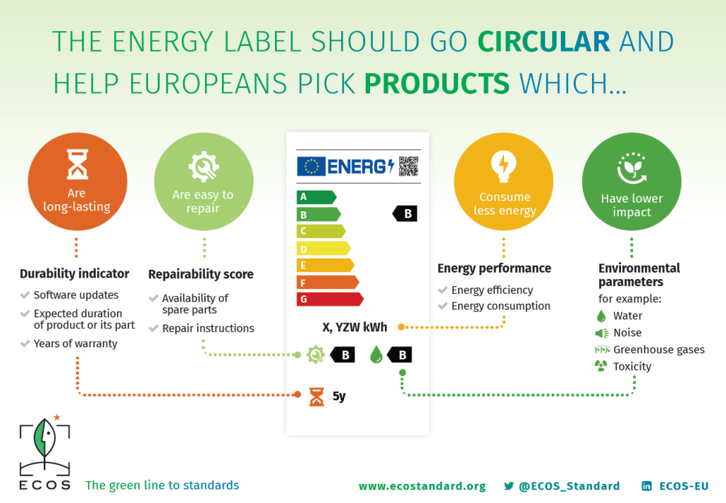 Description of the proposed new energy label with durability indicator and repairability score.