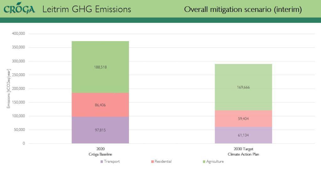 overall 2030 mitigation scenario for County Leitrim