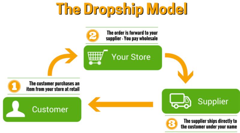 Dropshipping | Benefits and Drawbacks