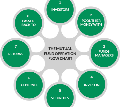 How Mutual Fund Works