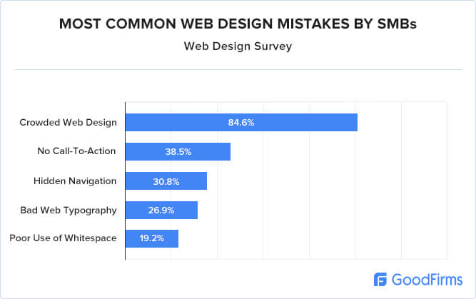 GoodFirms's web design research 2