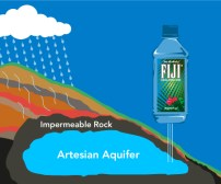Fiji bottled water source
